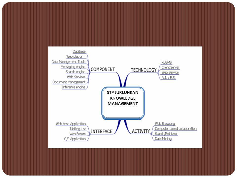 g. mengkombinasikan peng-indek-an, pencarian knowledge dengan pendekatan semantics atau syntacs, h.mengorganisasikan dan menyediakan know-how yang rel