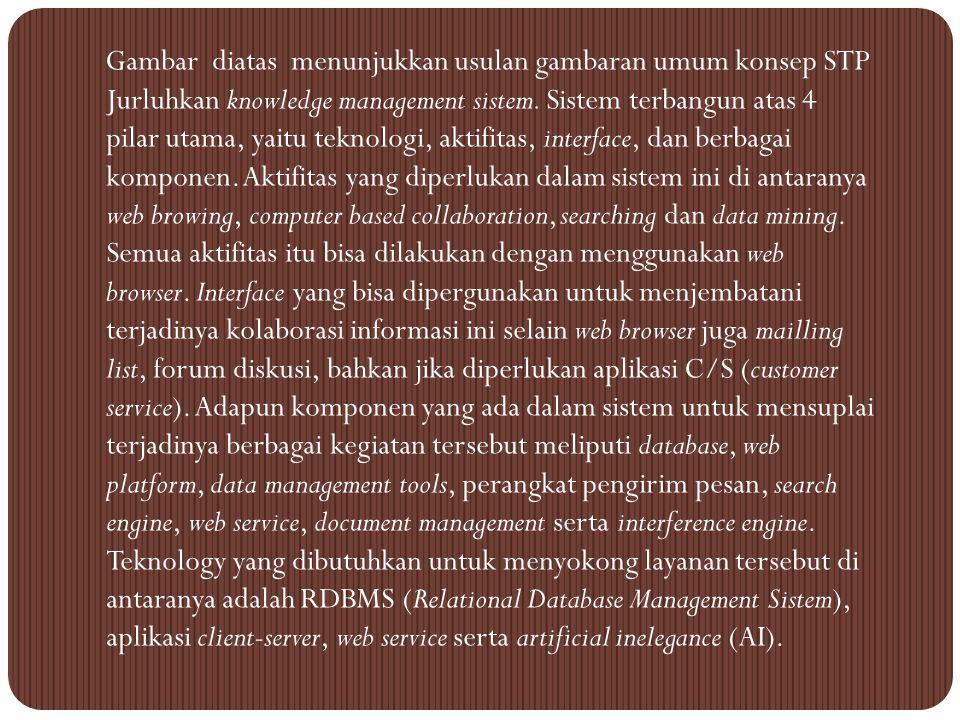 STP JURLUHKAN KNOWLEDGE MANAGEMENT SISTEM