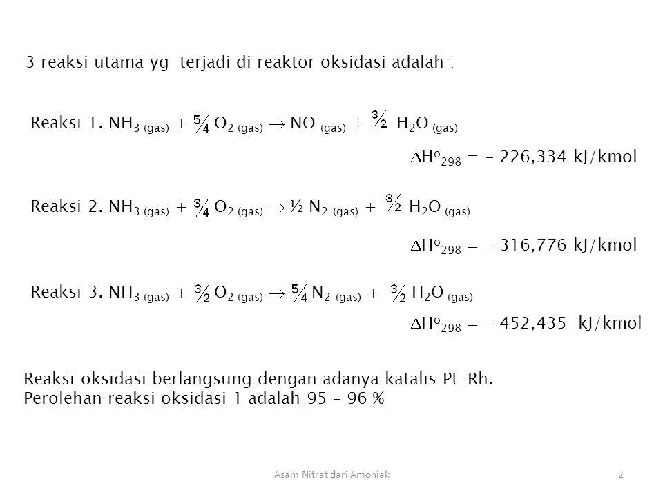 Asam Nitrat dari Amoniak2 3 reaksi utama yg terjadi di reaktor oksidasi adalah : Reaksi 1. NH 3 (gas) + O 2 (gas)  NO (gas) + H 2 O (gas)  H o 298 =