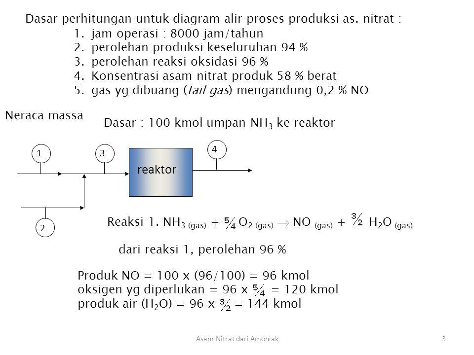 Asam Nitrat dari Amoniak4 sisa NH 3 yg tidak bereaksi ( 4 % = 4 kmol ) akan bereaksi menurut reaksi 2, menghasilkan N 2 Reaksi 2.