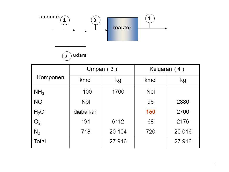 6 31 2 4 reaktor Komponen Umpan ( 3 )Keluaran ( 4 ) kmolkgkmolkg NH 3 NO H 2 O O 2 N 2 100 Nol diabaikan 191 718 1700 6112 20 104 Nol 96 150 68 720 28