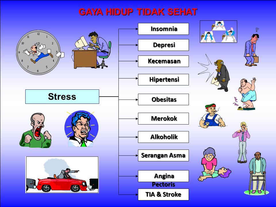 GAYA HIDUP TIDAK SEHAT Stress Insomnia Insomnia Merokok Merokok Hipertensi Hipertensi Depresi Depresi Obesitas Obesitas Serangan Asma Angina Pectoris