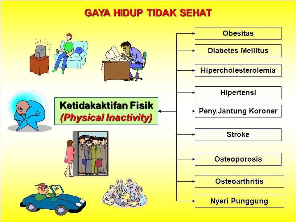 Ketidakaktifan Fisik (Physical Inactivity) Obesitas Diabetes Mellitus Hipertensi Hipercholesterolemia Osteoporosis Osteoarthritis Peny.Jantung Koroner