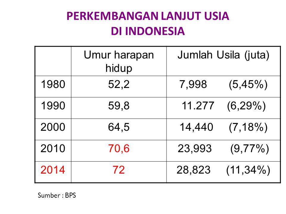 PERKEMBANGAN LANJUT USIA DI INDONESIA Umur harapan hidup Jumlah Usila (juta) 198052,27,998 (5,45%) 199059,811.277 (6,29%) 200064,514,440 (7,18%) 20107
