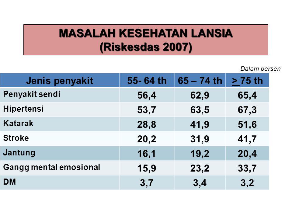 6 Jenis penyakit55- 64 th65 – 74 th> 75 th Penyakit sendi 56,462,965,4 Hipertensi 53,763,567,3 Katarak 28,841,951,6 Stroke 20,231,941,7 Jantung 16,119