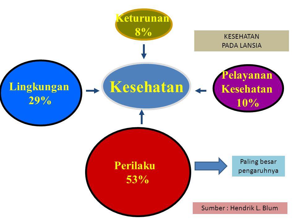 Pemeriksaan tekanan darah POSYANDU LANSIA