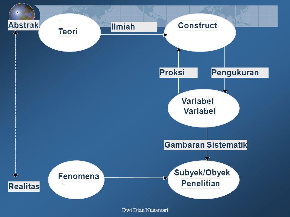 Dwi Dian Nusantari Abstrak Realitas Teori Fenomena Subyek/Obyek Penelitian Variabel- Construct ProksiPengukuran Gambaran Sistematik Ilmiah