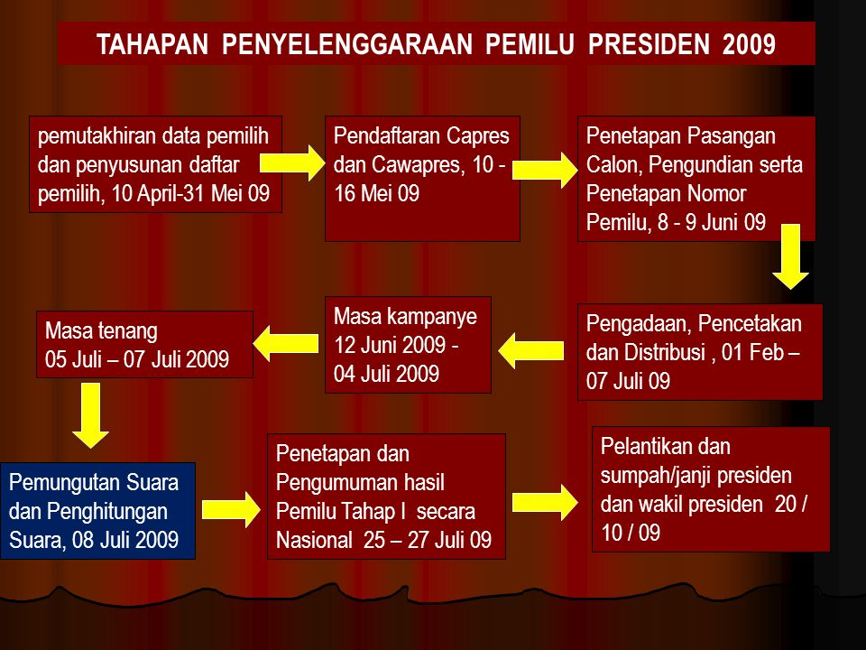Proses Pemungutan Suara Ketua KPPS mengumuman hari pemungutan suara selambat-lambatnya 5 (lima) hari sebelum hari dan tanggal pemungutan suara.