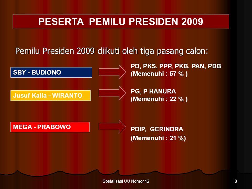 8 Sosialisasi UU Nomor 42 SBY - BUDIONO PD, PKS, PPP, PKB, PAN, PBB (Memenuhi : 57 % ) Jusuf Kalla - WIRANTO PG, P HANURA (Memenuhi : 22 % ) MEGA - PRABOWO PDIP, GERINDRA (Memenuhi : 21 %) PESERTA PEMILU PRESIDEN 2009 Pemilu Presiden 2009 diikuti oleh tiga pasang calon: