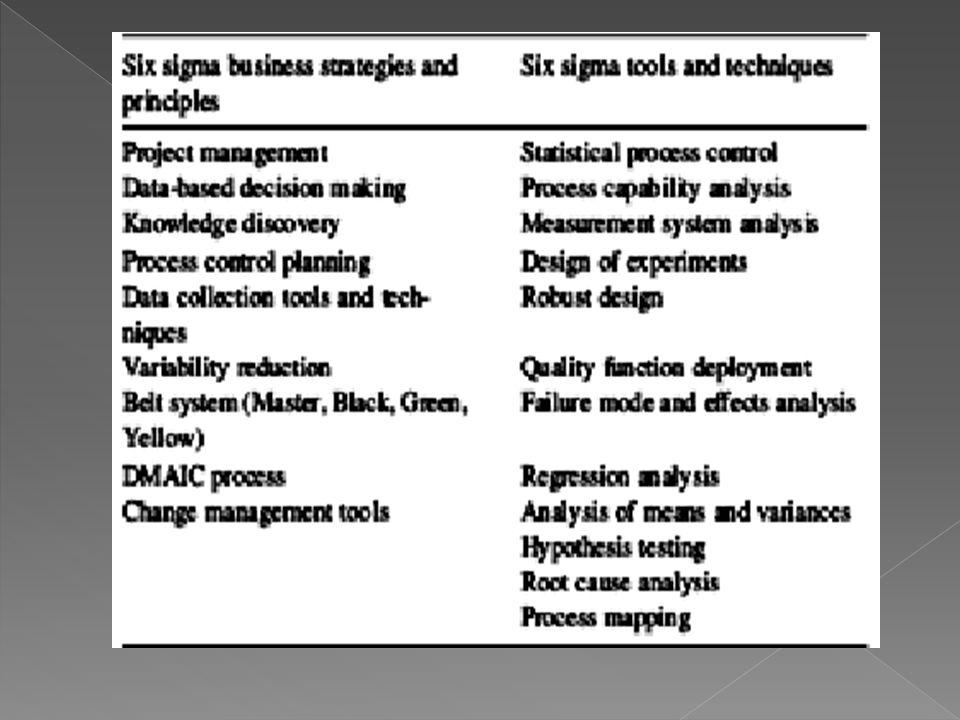Enam sigma metode manajemen sebagai berikut: Six Sigma = TQM (atau CQI) + kuat + Fokus Pelanggan + Tambahan Alat Analisis Data Hasil + Keuangan Proyek Pengelolaan Proses DMAIC.