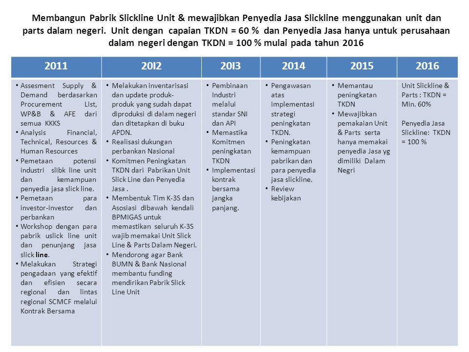 Rapat Teknis P3DN, produsen & Tim Medco 30-jan-2012 Tim untuk menyusun peraturan menteri P3DN Roadmap sbg acuan untuk P3DN, terkait target kementerian 91%.