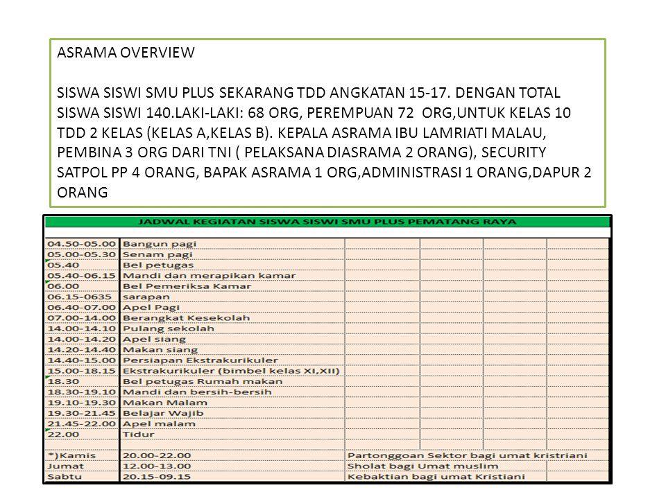 ASRAMA OVERVIEW SISWA SISWI SMU PLUS SEKARANG TDD ANGKATAN 15-17.
