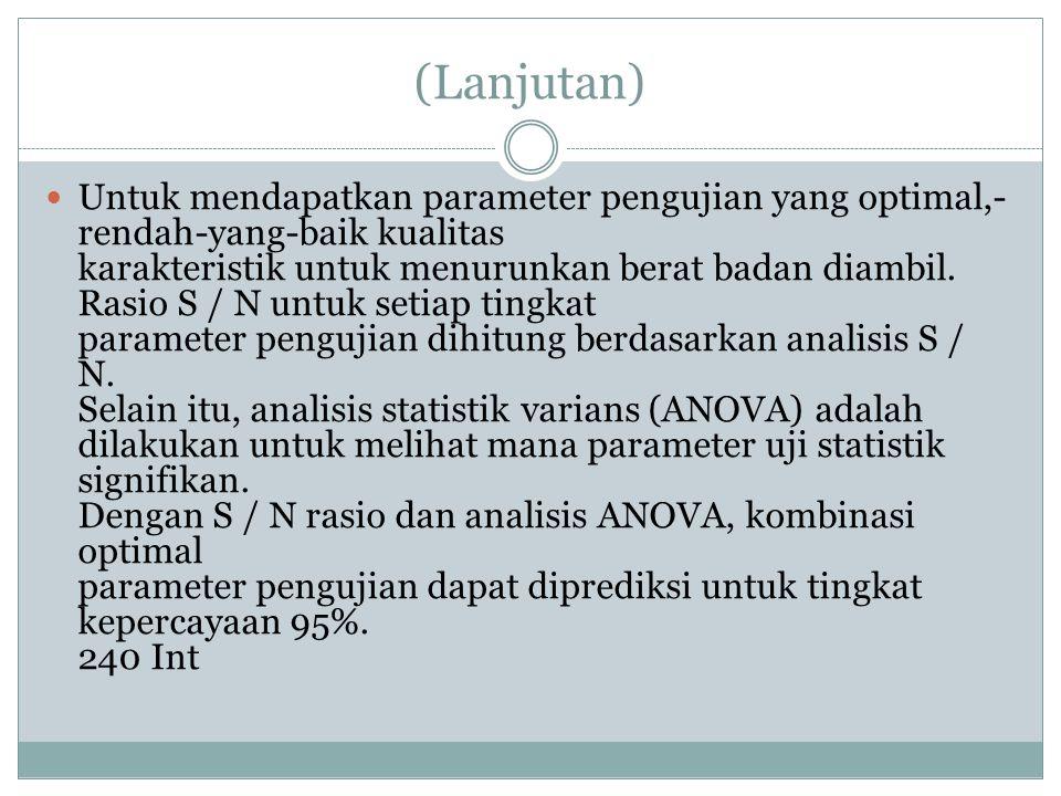 (Lanjutan) Untuk mendapatkan parameter pengujian yang optimal,- rendah-yang-baik kualitas karakteristik untuk menurunkan berat badan diambil. Rasio S