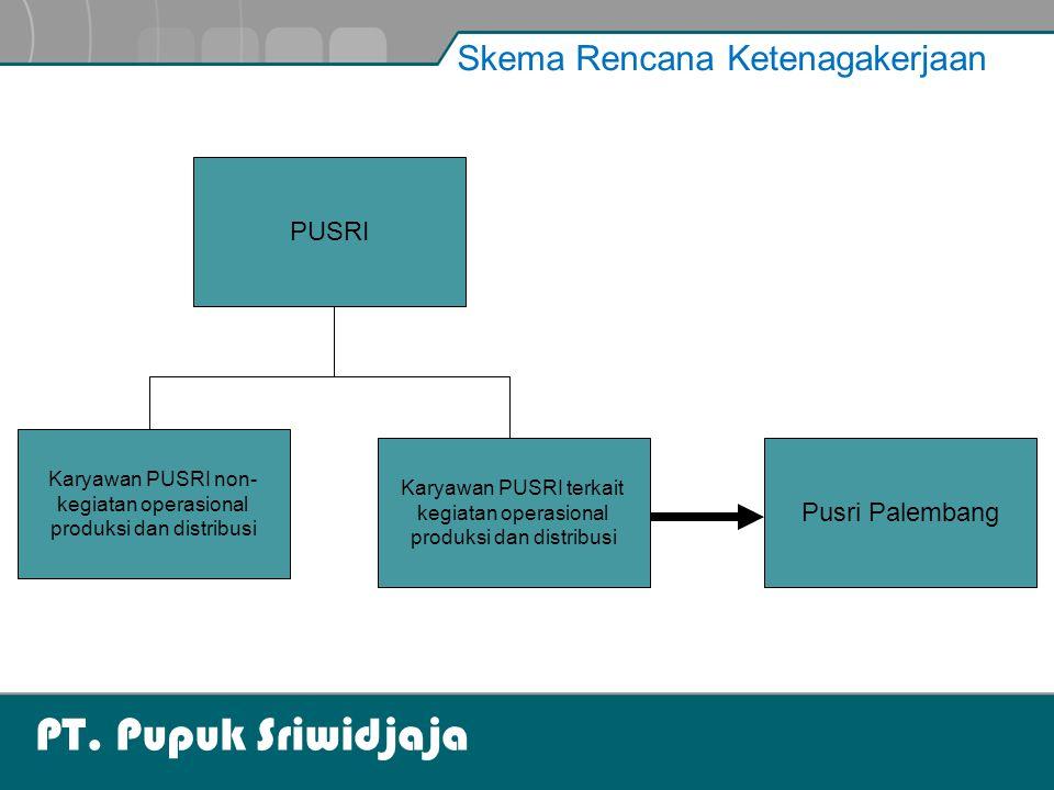 PT. Pupuk Sriwidjaja Skema Rencana Ketenagakerjaan PUSRI Pusri Palembang Karyawan PUSRI terkait kegiatan operasional produksi dan distribusi Karyawan
