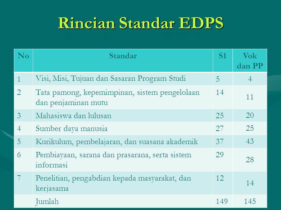 Rincian Standar EDPS NoStandarS1Vok dan PP 1 Visi, Misi, Tujuan dan Sasaran Program Studi 5 4 2Tata pamong, kepemimpinan, sistem pengelolaan dan penjaminan mutu 14 11 3Mahasiswa dan lulusan25 20 4Sumber daya manusia27 25 5Kurikulum, pembelajaran, dan suasana akademik37 43 6Pembiayaan, sarana dan prasarana, serta sistem informasi 29 28 7Penelitian, pengabdian kepada masyarakat, dan kerjasama 12 14 Jumlah149 145