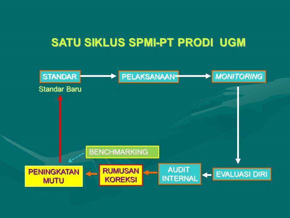 Struktur EDPS S1 Standar (7)Standar (7) Substandar (149) dicantumkan sumber acuannya (BAN-PT, ISO9001-2008 atau AUN-QASubstandar (149) dicantumkan sumber acuannya (BAN-PT, ISO9001-2008 atau AUN-QA Leveling (1-4)Leveling (1-4) Dokumen pendukung (ada contohnya)Dokumen pendukung (ada contohnya)