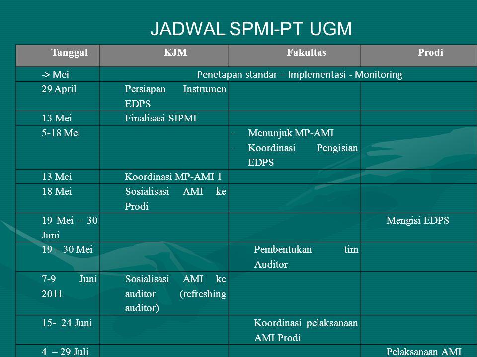 TanggalKJMFakultasProdi -> MeiPenetapan standar – Implementasi - Monitoring 29 April Persiapan Instrumen EDPS 13 MeiFinalisasi SIPMI 5-18 Mei - Menunjuk MP-AMI - Koordinasi Pengisian EDPS 13 MeiKoordinasi MP-AMI 1 18 Mei Sosialisasi AMI ke Prodi 19 Mei – 30 Juni Mengisi EDPS 19 – 30 Mei Pembentukan tim Auditor 7-9 Juni 2011 Sosialisasi AMI ke auditor (refreshing auditor) 15- 24 Juni Koordinasi pelaksanaan AMI Prodi 4 – 29 JuliPelaksanaan AMI JADWAL SPMI-PT UGM
