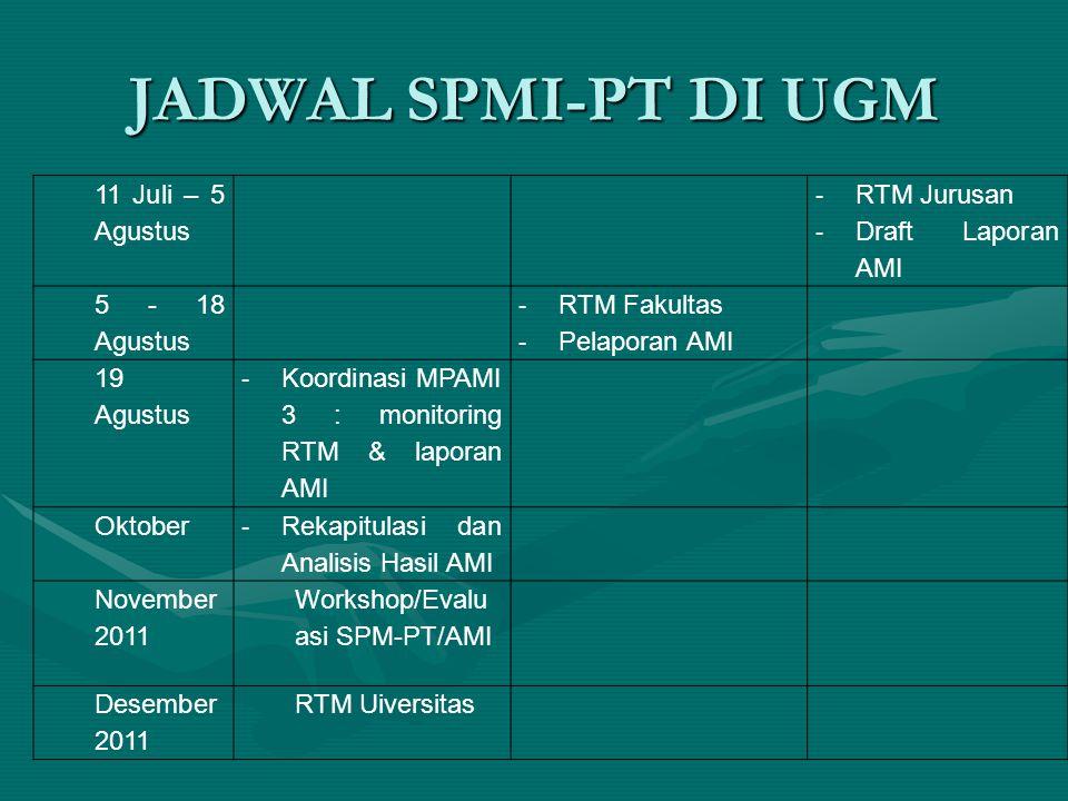 JADWAL SPMI-PT DI UGM 11 Juli – 5 Agustus - RTM Jurusan - Draft Laporan AMI 5 - 18 Agustus - RTM Fakultas - Pelaporan AMI 19 Agustus - Koordinasi MPAMI 3 : monitoring RTM & laporan AMI Oktober - Rekapitulasi dan Analisis Hasil AMI November 2011 Workshop/Evalu asi SPM-PT/AMI Desember 2011 RTM Uiversitas