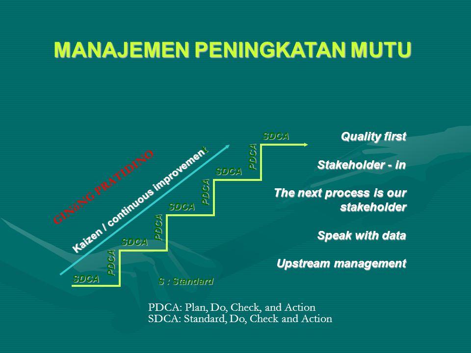 Quality first Stakeholder - in The next process is our stakeholder Speak with data Upstream management MANAJEMEN PENINGKATAN MUTU SDCA SDCA SDCA SDCA PDCA PDCA PDCA PDCA SDCA S : Standard Kaizen / continuous improvement GINöNG PRATIDINO SDCA: Standard, Do, Check and Action PDCA: Plan, Do, Check, and Action