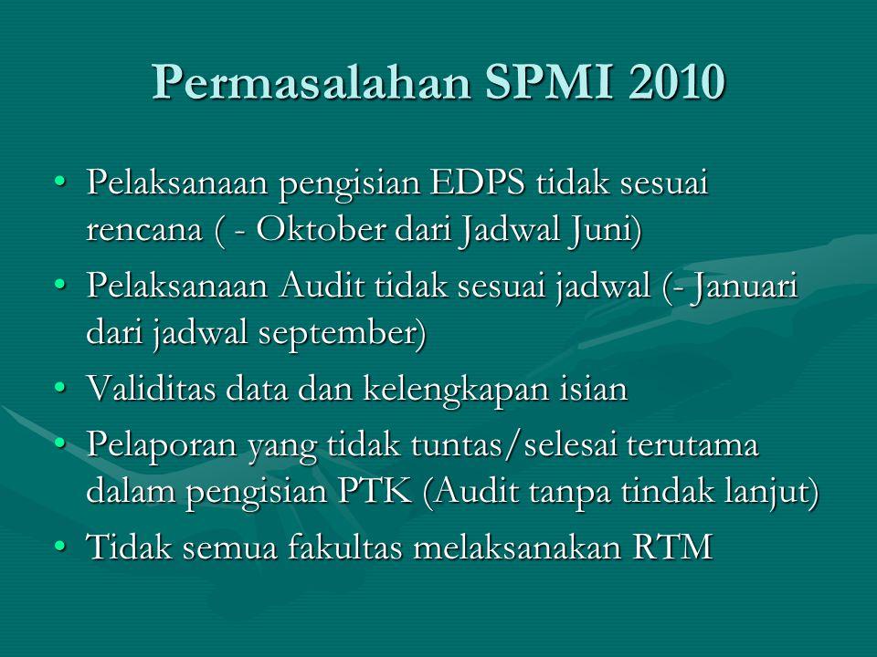 Permasalahan SPMI 2010 Pelaksanaan pengisian EDPS tidak sesuai rencana ( - Oktober dari Jadwal Juni)Pelaksanaan pengisian EDPS tidak sesuai rencana ( - Oktober dari Jadwal Juni) Pelaksanaan Audit tidak sesuai jadwal (- Januari dari jadwal september)Pelaksanaan Audit tidak sesuai jadwal (- Januari dari jadwal september) Validitas data dan kelengkapan isianValiditas data dan kelengkapan isian Pelaporan yang tidak tuntas/selesai terutama dalam pengisian PTK (Audit tanpa tindak lanjut)Pelaporan yang tidak tuntas/selesai terutama dalam pengisian PTK (Audit tanpa tindak lanjut) Tidak semua fakultas melaksanakan RTMTidak semua fakultas melaksanakan RTM