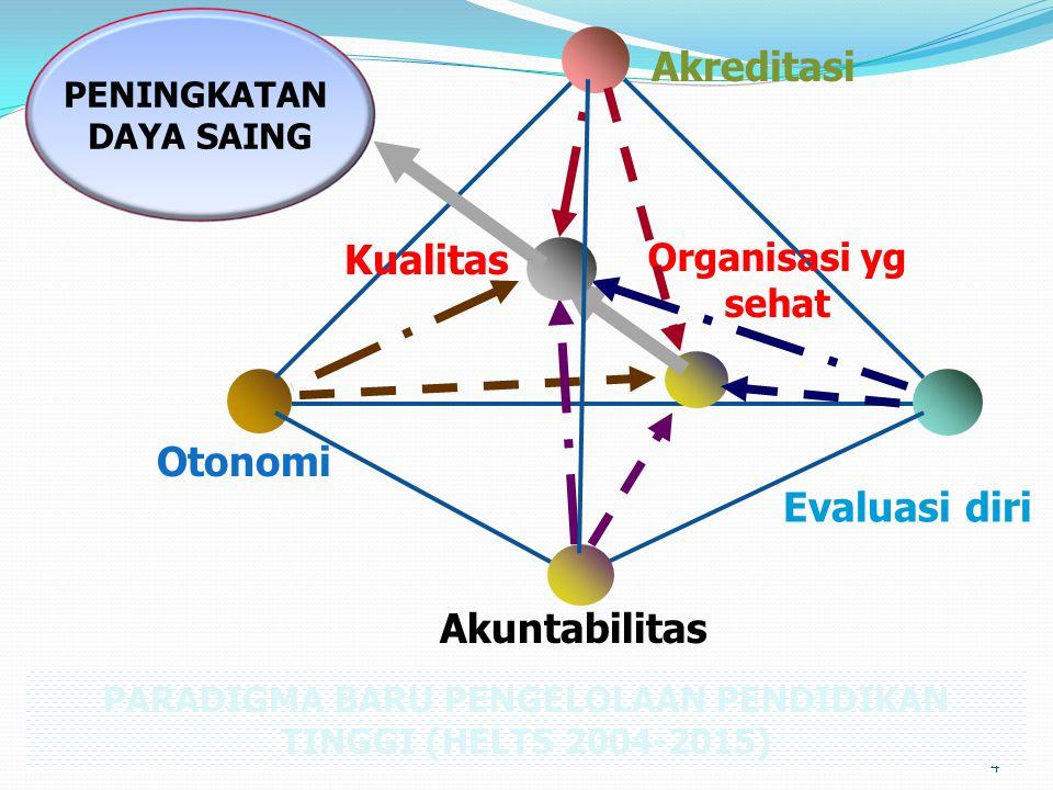 4 Akuntabilitas Otonomi Akreditasi Evaluasi diri PARADIGMA BARU PENGELOLAAN PENDIDIKAN TINGGI (HELTS 2004-2015) Organisasi yg sehat Kualitas PENINGKAT