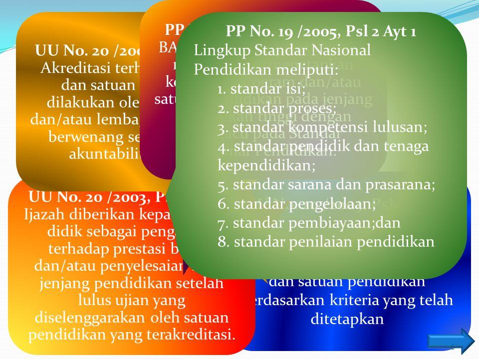 akreditasi Keperluan Keabsahan ijazah Pelaksana Status BAN-PT Acuan Standar Dasar Hukum UU No. 20 /2003, Psl 1 Ayt 22 Akreditasi adalah kegiatan penil