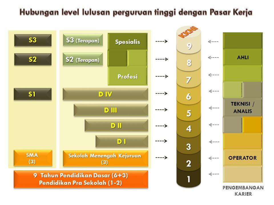 S2S2 S1S1 S3S3 1 2 3 4 5 7 8 9 6 D I D III D II D IV S2 (Terapan) S3 (Terapan) AHLI TEKNISI / ANALIS OPERATOR SpesialisProfesi 9 Tahun Pendidikan Dasa