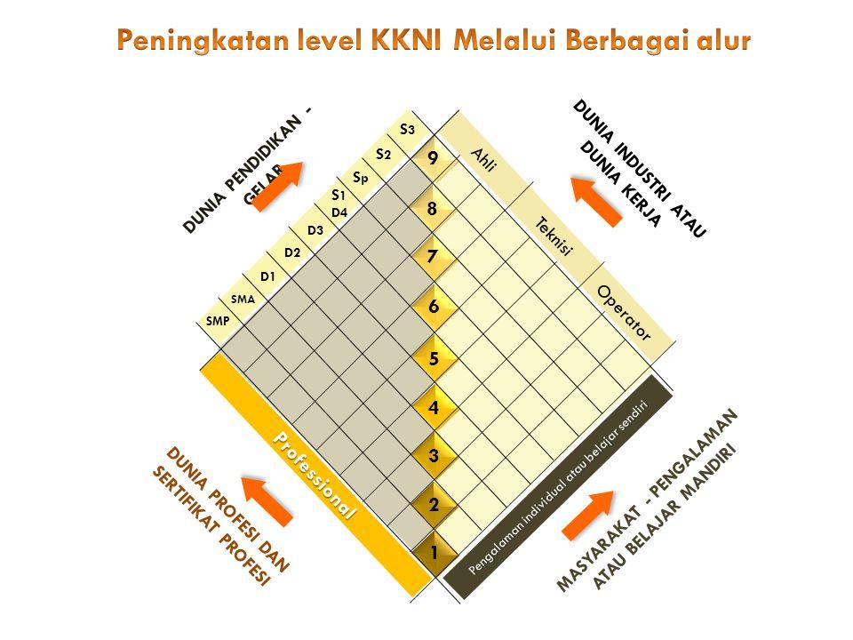 PERATURAN PRESIDEN NO 8 TAHUN 2012 TENTANG KERANGKA KUALIFIKASI NASIONAL INDONESIA BAB I KETENTUAN UMUM Pasal 1 Capaian pembelajaran akumulasi pengalaman kerja.