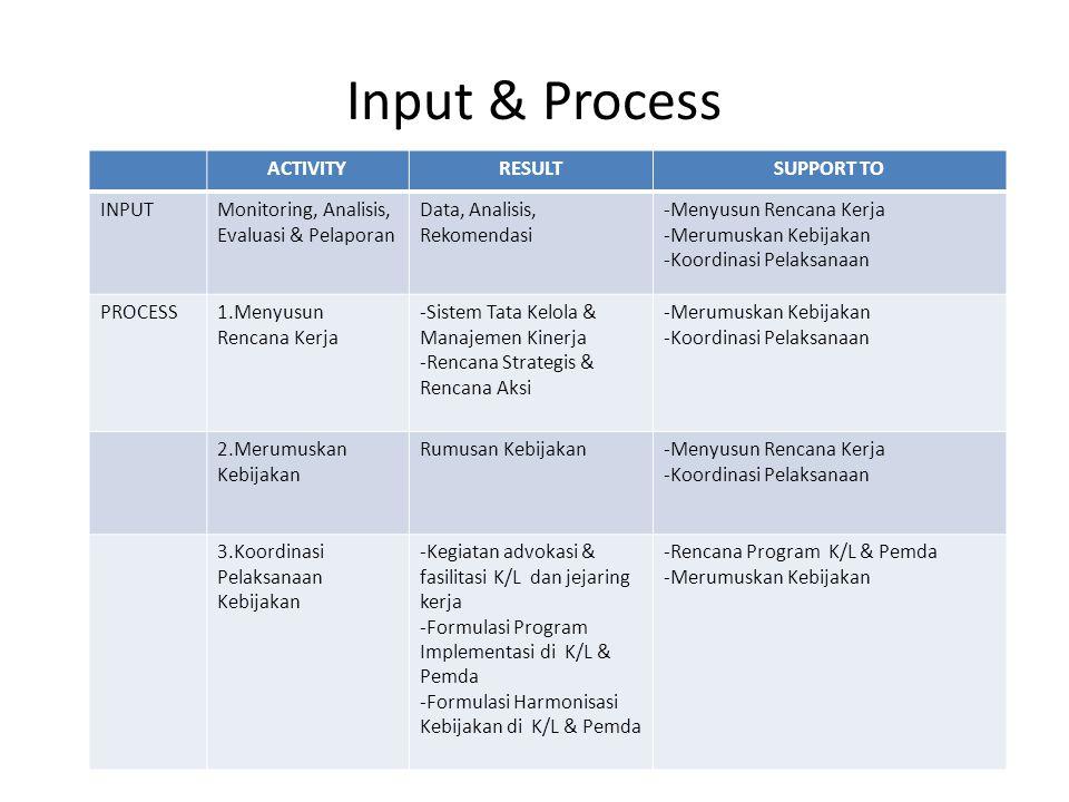 Input & Process ACTIVITYRESULTSUPPORT TO INPUTMonitoring, Analisis, Evaluasi & Pelaporan Data, Analisis, Rekomendasi -Menyusun Rencana Kerja -Merumusk