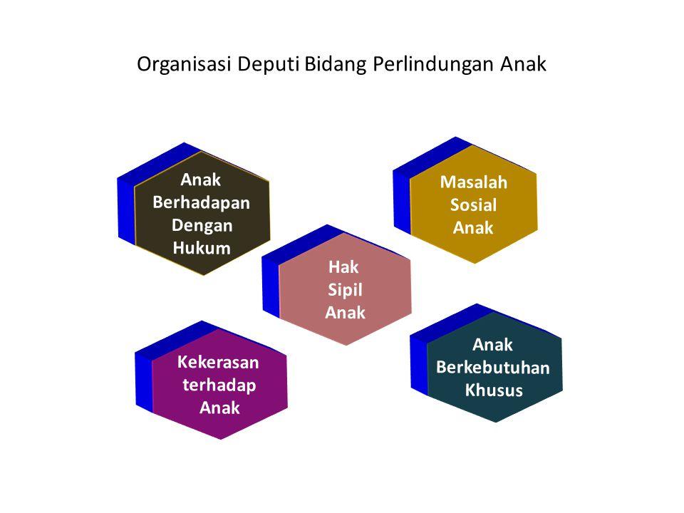 Input & Process ACTIVITYRESULTSUPPORT TO INPUTMonitoring, Analisis, Evaluasi & Pelaporan Data, Analisis, Rekomendasi -Menyusun Rencana Kerja -Merumuskan Kebijakan -Koordinasi Pelaksanaan PROCESS1.Menyusun Rencana Kerja -Sistem Tata Kelola & Manajemen Kinerja -Rencana Strategis & Rencana Aksi -Merumuskan Kebijakan -Koordinasi Pelaksanaan 2.Merumuskan Kebijakan Rumusan Kebijakan-Menyusun Rencana Kerja -Koordinasi Pelaksanaan 3.Koordinasi Pelaksanaan Kebijakan -Kegiatan advokasi & fasilitasi K/L dan jejaring kerja -Formulasi Program Implementasi di K/L & Pemda -Formulasi Harmonisasi Kebijakan di K/L & Pemda -Rencana Program K/L & Pemda -Merumuskan Kebijakan
