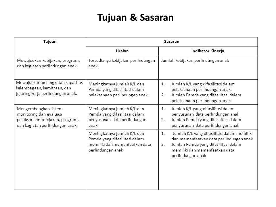SASARAN URAIANINDIKATOR KINERJA TARGET 20102011201220132014 Tersedianya kebijakan perlindungan anak.