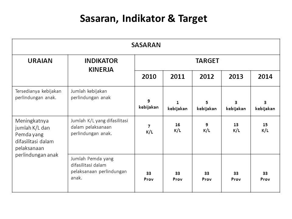 SASARAN URAIANINDIKATOR KINERJA TARGET 20102011201220132014 Meningkatnya jumlah K/L dan Pemda yang difasilitasi dalam penyusunan data perlindungan anak Jumlah K/L yang difasilitasi dalam penyusunan data perlindungan anak 5 K/L 7 K/L 5 K/L 6 K/L 7 K/L Jumlah Pemda yang difasilitasi dalam penyusunan data perlindungan anak 10 Prov 15 Prov 12 Prov 15 Prov 18 Prov Meningkatnya jumlah K/L dan Pemda yang difasilitasi dalam memiliki dan memanfaatkan data perlindungan anak Jumlah K/L yang difasilitasi dalam memiliki dan memanfaatkan data perlindungan anak 12 K/L 12 K/L 12 K/L Jumlah Pemda yang difasilitasi dalam memiliki dan memanfaatkan data perlindungan anak 33 Prov 33 Prov 33 Prov Sasaran, Indikator & Target
