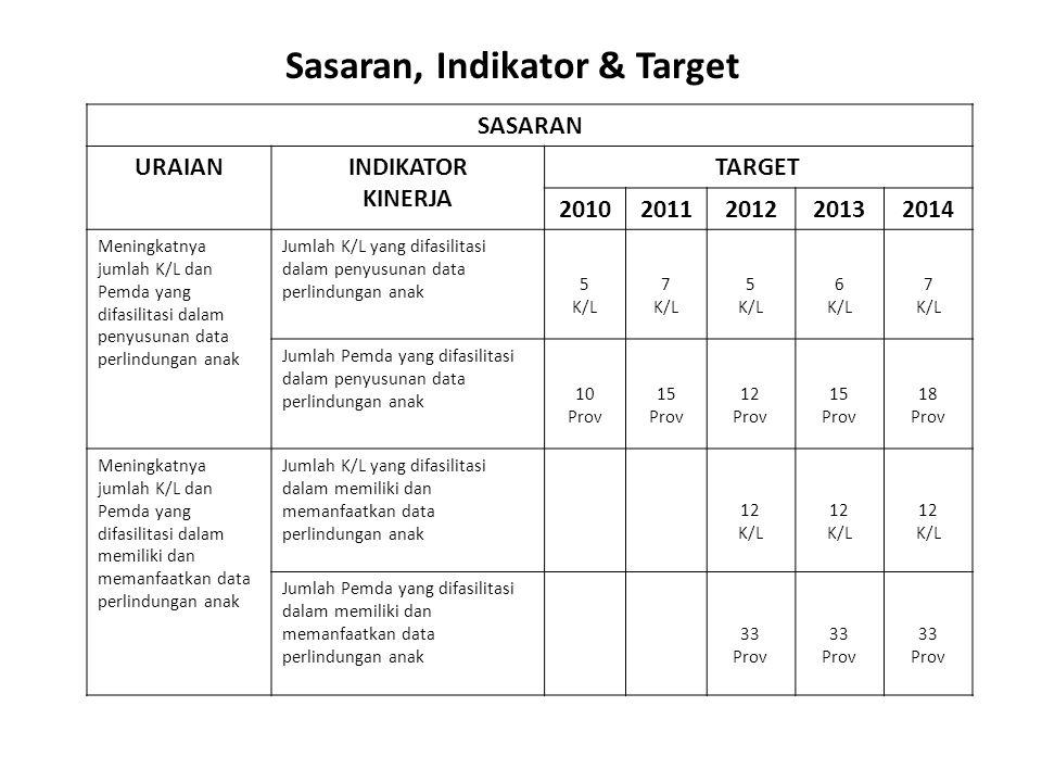 SASARAN URAIANINDIKATOR KINERJA TARGET 20102011201220132014 Meningkatnya jumlah K/L dan Pemda yang difasilitasi dalam penyusunan data perlindungan ana