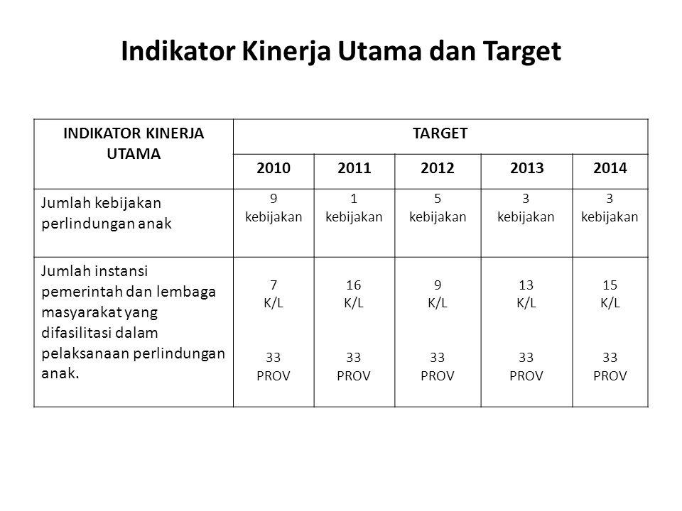 Indikator Kinerja Utama dan Target INDIKATOR KINERJA UTAMA TARGET 20102011201220132014 Jumlah instansi pemerintah dan lembaga masyarakat yang difasilitasi dalam penyusunan data perlindungan anak 5 K/L 10 Prov 7 K/L 15 Prov 5 K/L 12 Prov 6 K/L 15 Prov 7 K/L 18 Prov Jumlah instansi pemerintah dan lembaga masyarakat yang difasilitasi dalam memiliki dan memanfaatkan data perlindungan anak 12 K/L 33 Prov 12 K/L 33 Prov 12 K/L 33 Prov
