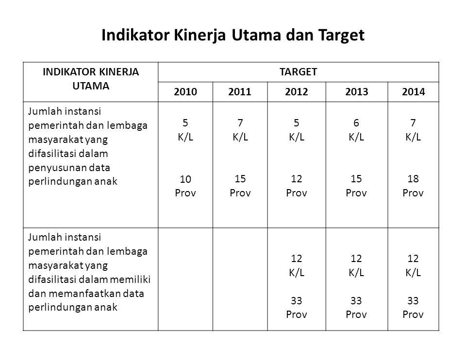 Indikator Kinerja Utama dan Target INDIKATOR KINERJA UTAMA TARGET 20102011201220132014 Jumlah instansi pemerintah dan lembaga masyarakat yang difasili