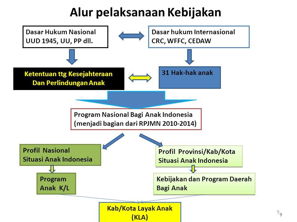 9 Dasar Hukum Nasional UUD 1945, UU, PP dll. Dasar hukum Internasional CRC, WFFC, CEDAW Program Nasional Bagi Anak Indonesia (menjadi bagian dari RPJM