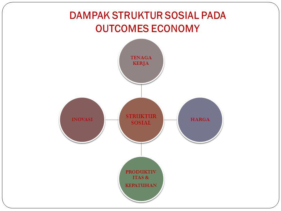 DAMPAK STRUKTUR SOSIAL PADA OUTCOMES ECONOMY STRUKTUR SOSIAL TENAGA KERJA HARGA PRODUKTIV ITAS & KEPATUHAN INOVASI