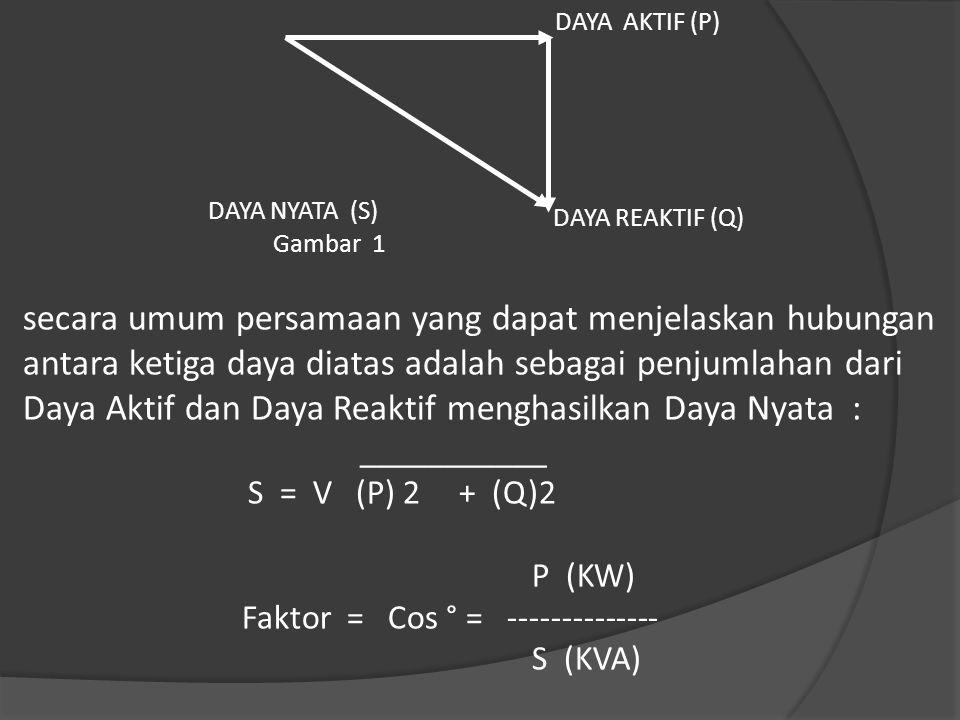 DAYA AKTIF (P) DAYA REAKTIF (Q) DAYA NYATA (S) Gambar 1 secara umum persamaan yang dapat menjelaskan hubungan antara ketiga daya diatas adalah sebagai