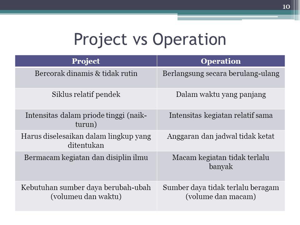 Mengapa Manajemen Proyek Mengerjakan proyek tanpa manajemen ibarat bermain sepak bola tanpa strategi permainan. strategi permainan = planning Kemungki