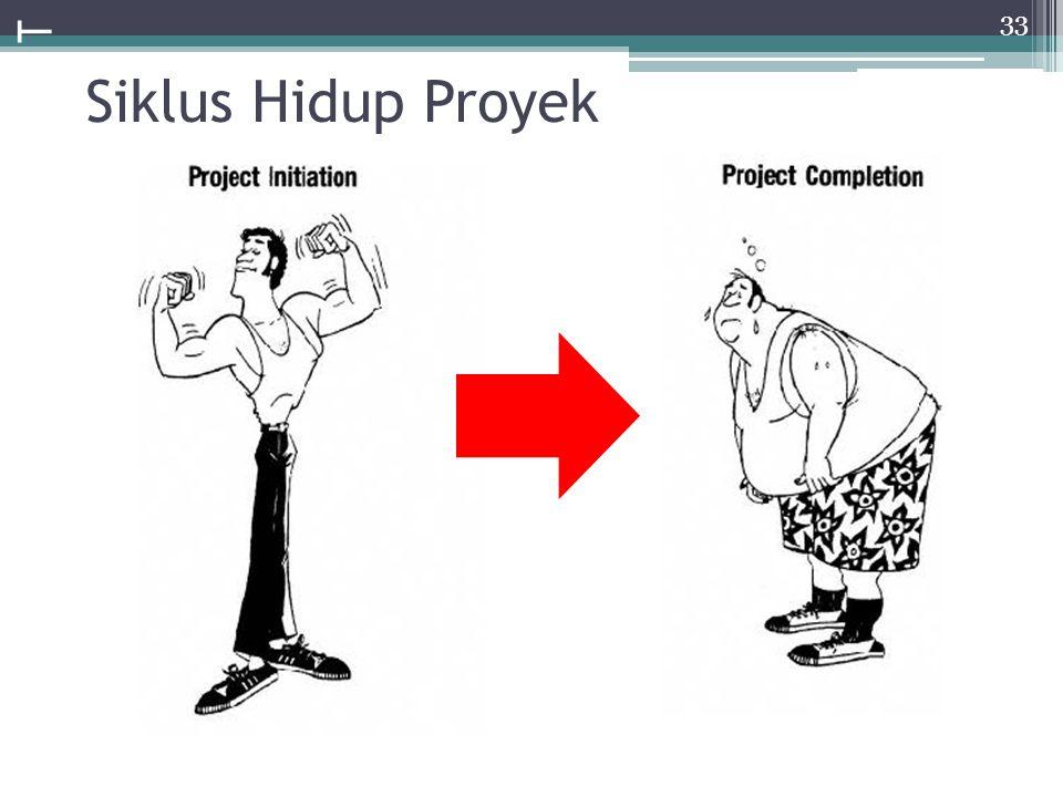 Contoh Life Cycle Proyek Pembangunan sistem informasi Tahap penemuan Tahap konsep Tahap desain Tahap pelaksanaan Tahap jaminan kualitas Tahap implemen