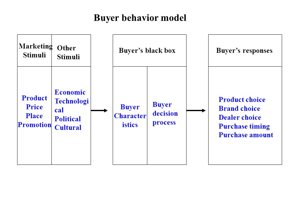 Marketing Stimuli Other Stimuli Product Price Place Promotion Economic Technologi cal Political Cultural Buyer's black box Buyer Character istics Buye