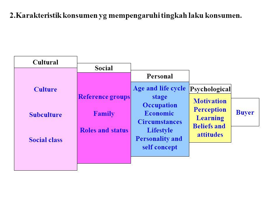 2.Karakteristik konsumen yg mempengaruhi tingkah laku konsumen. Culture Subculture Social class Reference groups Family Roles and status Age and life