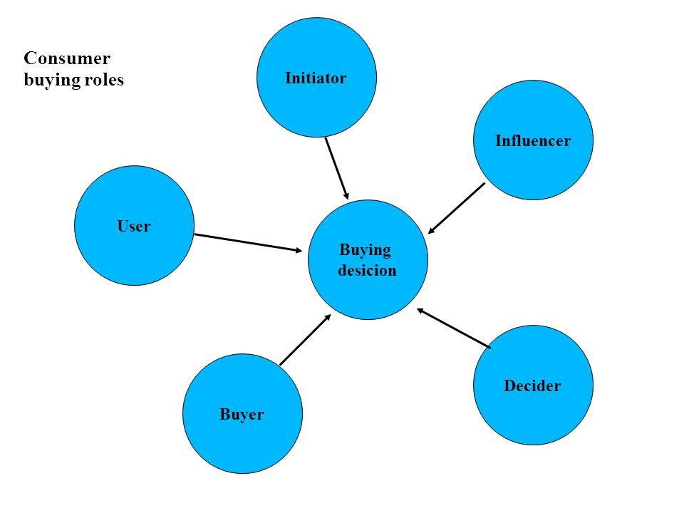 Consumer buying roles Initiator Influencer Decider Buying desicion Buyer User
