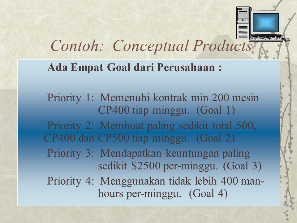 Contoh: Conceptual Products Ada Empat Goal dari Perusahaan : Priority 1: Memenuhi kontrak min 200 mesin CP400 tiap minggu.