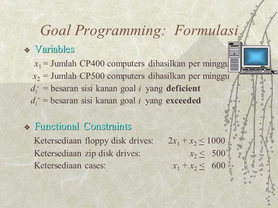  Variables x 1 = Jumlah CP400 computers dihasilkan per minggu x 2 = Jumlah CP500 computers dihasilkan per minggu d i - = besaran sisi kanan goal i yang deficient d i + = besaran sisi kanan goal i yang exceeded  Functional Constraints Ketersediaan floppy disk drives: 2x 1 + x 2 < 1000 Ketersediaan zip disk drives: x 2 < 500 Ketersediaan cases: x 1 + x 2 < 600 Goal Programming: Formulasi