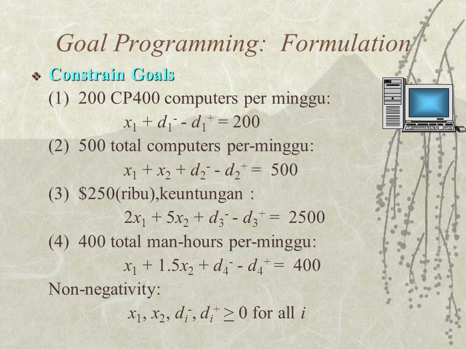  Constrain Goals (1) 200 CP400 computers per minggu: x 1 + d 1 - - d 1 + = 200 (2) 500 total computers per-minggu: x 1 + x 2 + d 2 - - d 2 + = 500 (3) $250(ribu),keuntungan : 2x 1 + 5x 2 + d 3 - - d 3 + = 2500 (4) 400 total man-hours per-minggu: x 1 + 1.5x 2 + d 4 - - d 4 + = 400 Non-negativity: x 1, x 2, d i -, d i + > 0 for all i Goal Programming: Formulation