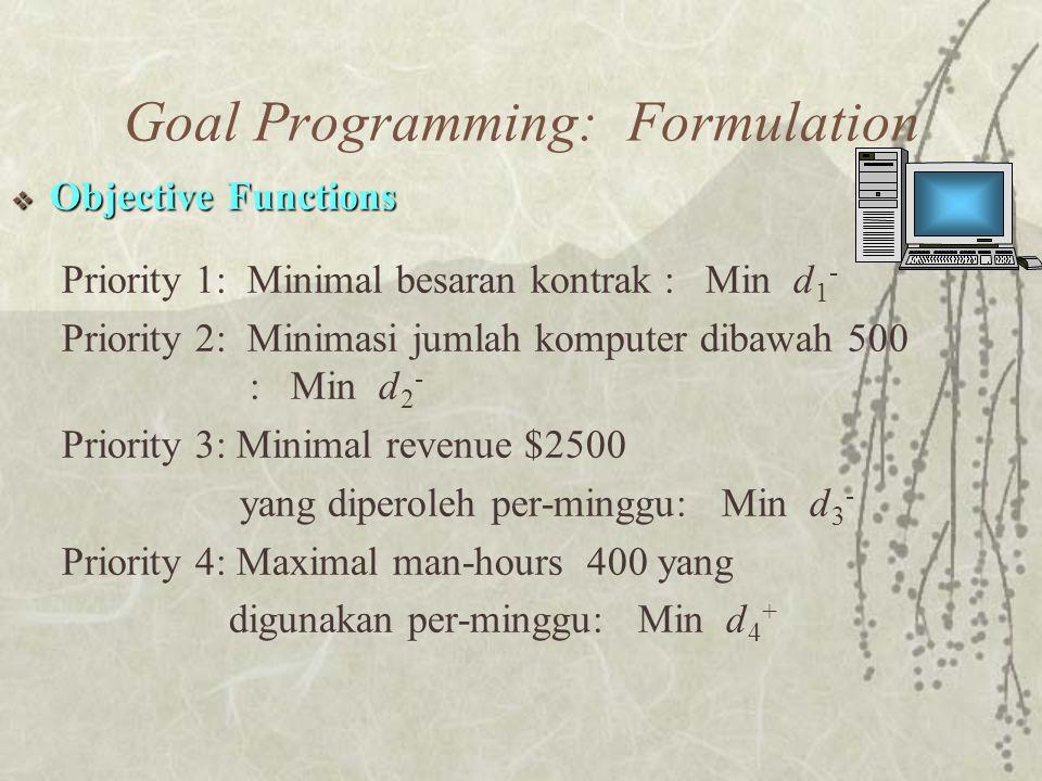  Objective Functions Priority 1: Minimal besaran kontrak : Min d 1 - Priority 2: Minimasi jumlah komputer dibawah 500 : Min d 2 - Priority 3: Minimal revenue $2500 yang diperoleh per-minggu: Min d 3 - Priority 4: Maximal man-hours 400 yang digunakan per-minggu: Min d 4 + Goal Programming: Formulation
