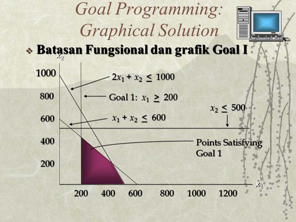  Batasan Fungsional dan grafik Goal I 2 x 1 + x 2 < 1000 Goal 1: x 1 > 200 x 1 + x 2 < 600 x 2 < 500 Points Satisfying Goal 1 x1x1x1x1 x2x2x2x2 Goal Programming: Graphical Solution 200 400 600 800 1000 1200 1000 800 800 600 600 400 400 200 200