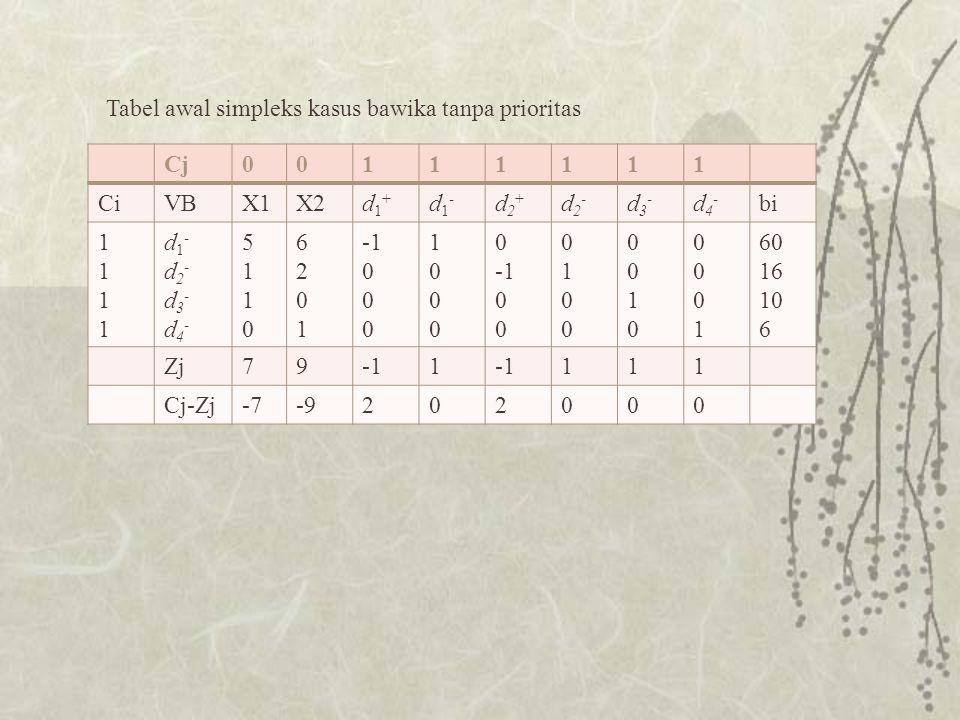 Cj00111111 CiVBX1X2d1+d1+ d1-d1- d2+d2+ d2-d2- d3-d3- d4-d4- bi 11111111 d1-d2-d3-d4-d1-d2-d3-d4- 51105110 62016201 0 10001000 0 01000100 00100010 00010001 60 16 10 6 Zj791 111 Cj-Zj-7-9202000 Tabel awal simpleks kasus bawika tanpa prioritas