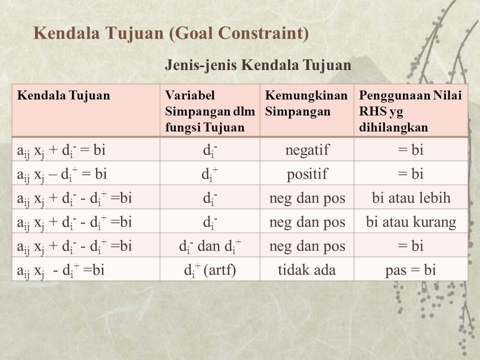 Kendala Tujuan (Goal Constraint) Kendala TujuanVariabel Simpangan dlm fungsi Tujuan Kemungkinan Simpangan Penggunaan Nilai RHS yg dihilangkan a ij x j + d i - = bidi-di- negatif= bi a ij x j – d i + = bidi+di+ positif= bi a ij x j + d i - - d i + =bidi-di- neg dan posbi atau lebih a ij x j + d i - - d i + =bidi-di- neg dan posbi atau kurang a ij x j + d i - - d i + =bid i - dan d i + neg dan pos= bi a ij x j - d i + =bid i + (artf)tidak adapas = bi Jenis-jenis Kendala Tujuan